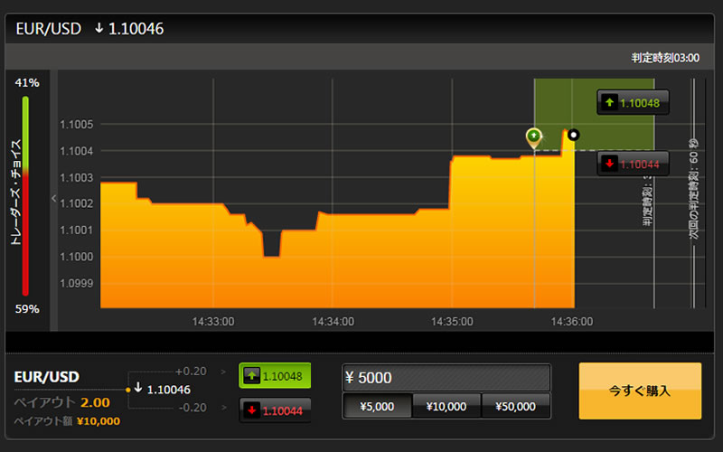 ハイローオーストラリアの短期取引でのペイアウト率2倍固定